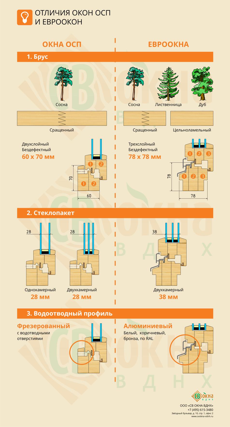 3 отличия окон ОСП и Евроокон. Инфографика.
