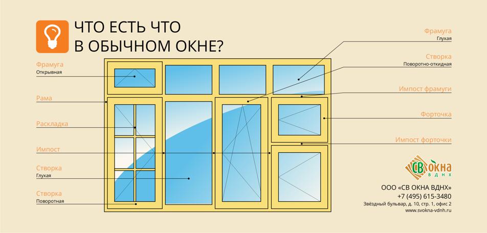 Что есть что в обычном окне