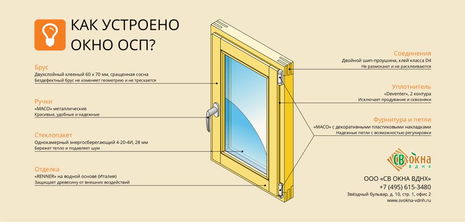 Что такое окна ОСП. Инфографика.