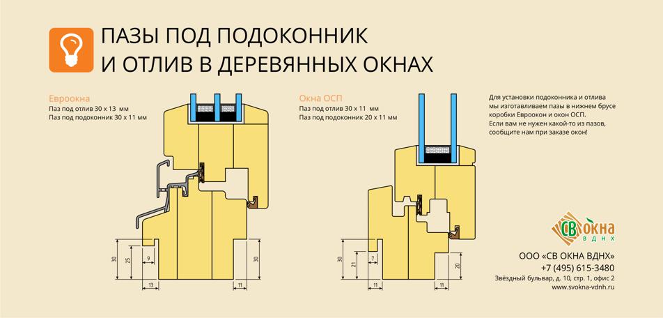 Пазы в деревянных окнах. Инфографика.